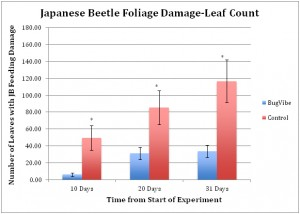 Japanese Beetle Foliage Damage-Leaf Count