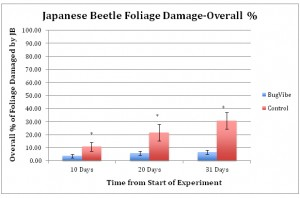 Japanese Beetle Foliage Damage-Overall %